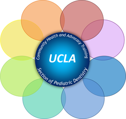 MPH/Residency Program - UCLA